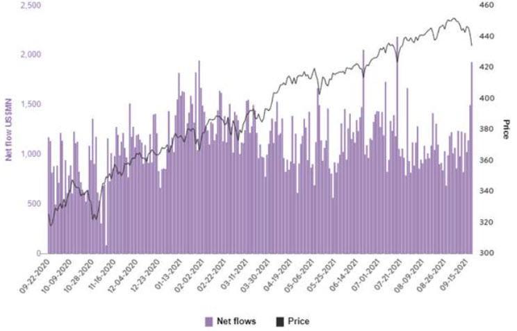 Настроения профессиональных инвесторов самые медвежьи с октября прошлого года