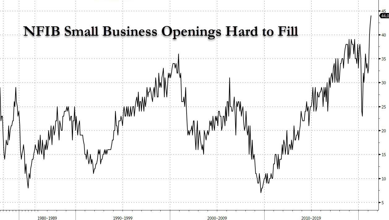 https://cms.zerohedge.com/s3/files/inline-images/nfib%20small%20business%20jobs%20hard%20to%20fill_0.jpg?itok=eFWkmSoW