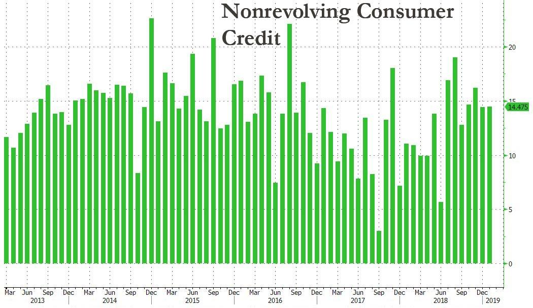 https://www.zerohedge.com/s3/files/inline-images/nonrevolving%20credit%203.7.jpg?itok=c0raI5Wl
