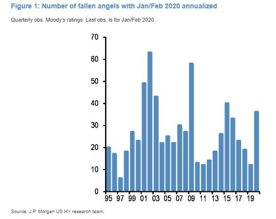 https://www.zerohedge.com/s3/files/inline-images/number%20of%20fallen%20angels.jpg?itok=yNh1ExIH