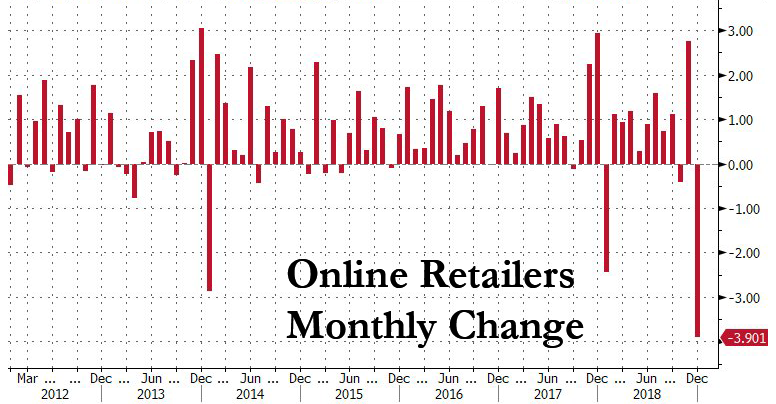 https://www.zerohedge.com/s3/files/inline-images/online%20retailers%20feb%202019.png?itok=O5FZB7SV