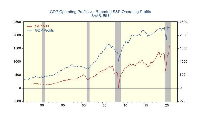 Два показателя прибыли, две разные истории: прибыль в ВВП не изменилась, а прибыль в S&P взлетела