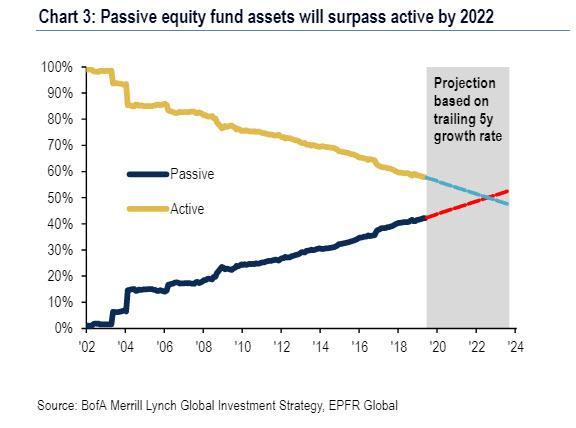 Risultati immagini per etf vs active fund