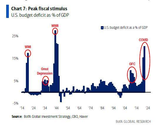 Bank of America: все знают, что ФРС перестанет сокращать QE, как только S&P упадет на 10%