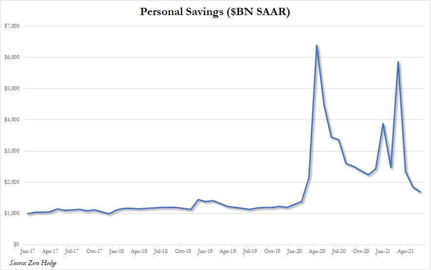 Personal Savings Related To Bitcoin?