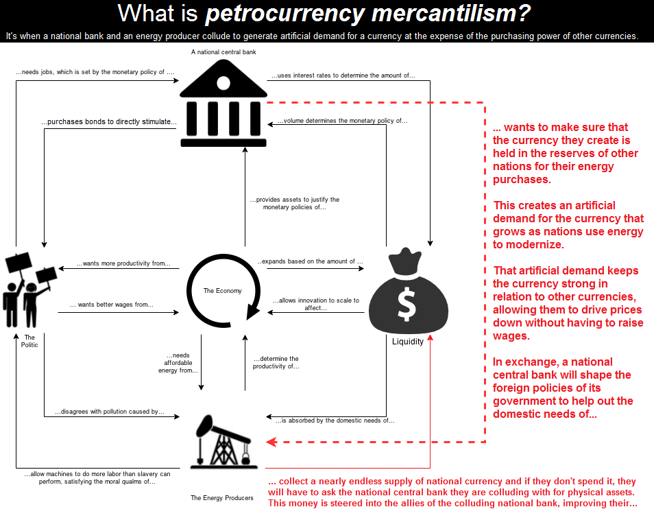 https://www.zerohedge.com/s3/files/inline-images/petrodollar_0.png?itok=4-LiFybn