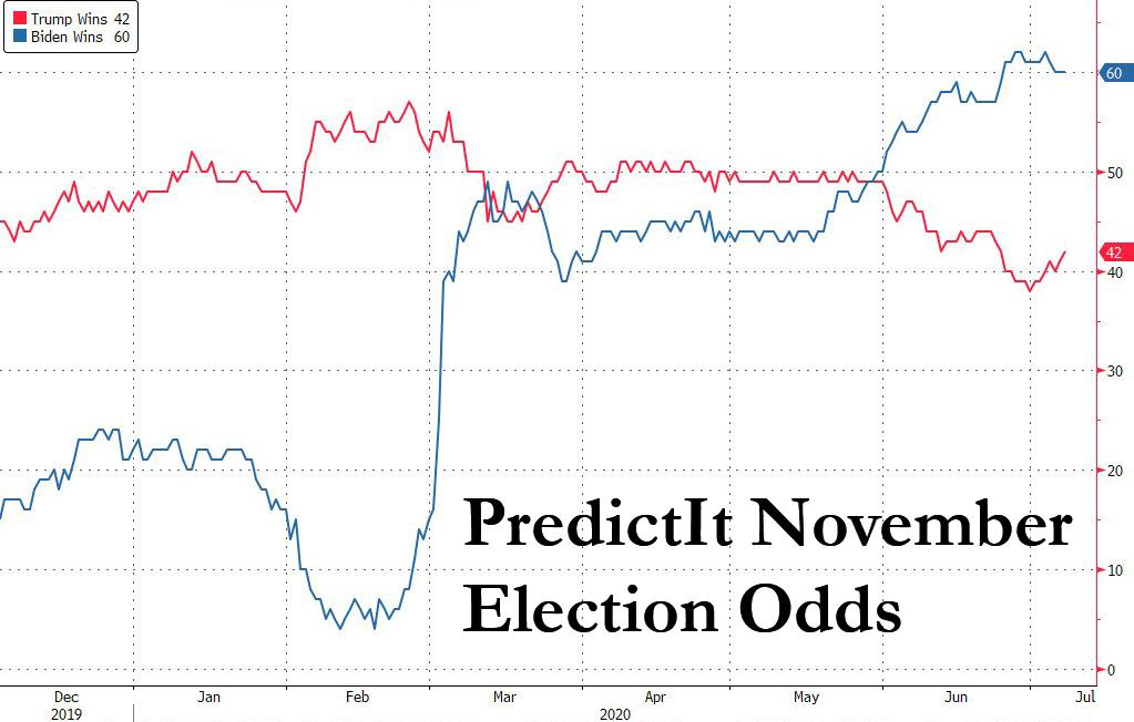 US Presidential Election Odds - Trump versus Biden