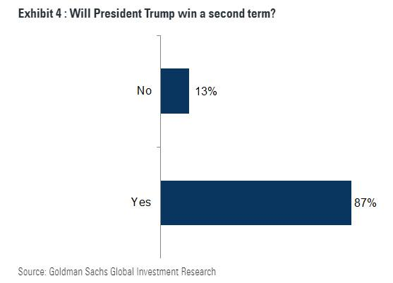 https://www.zerohedge.com/s3/files/inline-images/president%20trump%20reelected%20goldman.jpg?itok=EnvDDP6Y