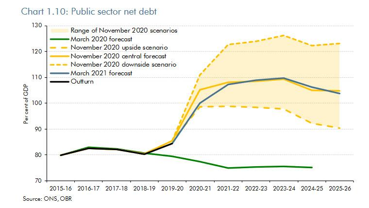 Russian Economy General News: #12 - Page 3 Public%20sector%20debt%20UK