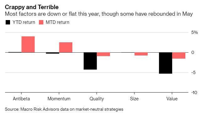 As Quant Funds Shutter, Stevie Cohen Doubles Down | Zero Hedge