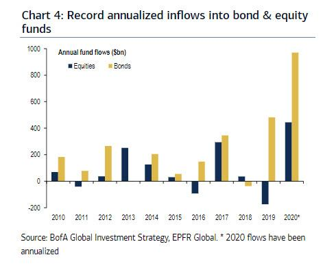 https://www.zerohedge.com/s3/files/inline-images/record%20annualized%20inflows.jpg?itok=4qI4Le6z