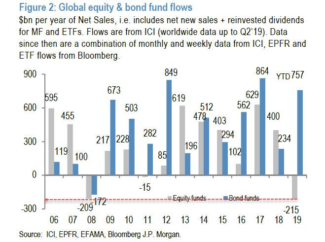 https://www.zerohedge.com/s3/files/inline-images/record%20equity%20outflows%202019.jpg?itok=zeldnPUr