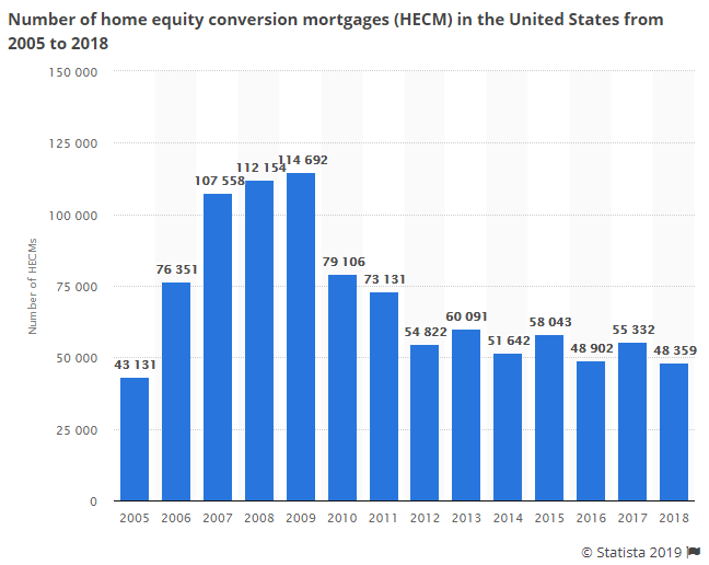 https://www.zerohedge.com/s3/files/inline-images/reverse%20mortgages.png?itok=RB-pSImm