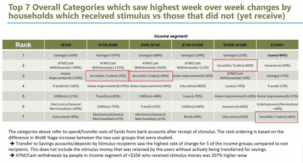 https://www.zerohedge.com/s3/files/inline-images/securities%20trades%20spending_5.jpg?itok=NXdBSIxE