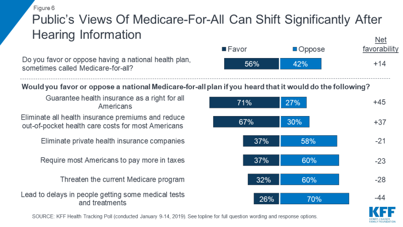 Its All About Will Of People Until It >> People Love Medicare For All Until They Find Out It Will Raise