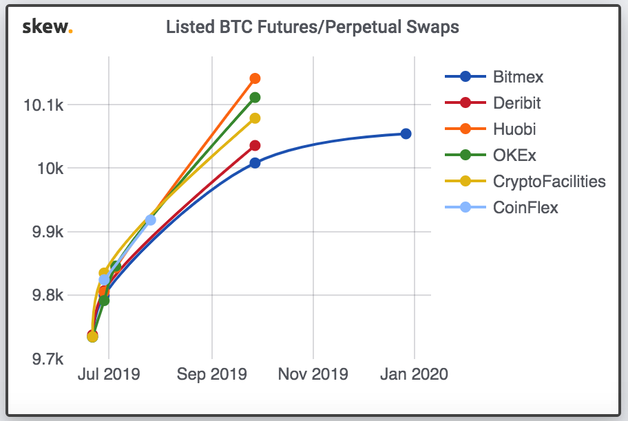 It's Back: All Bitcoin Futures Trade Above $10,000 As