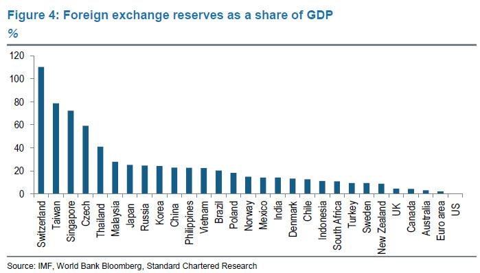 What Does It Take To Win A Currency War | Zero Hedge