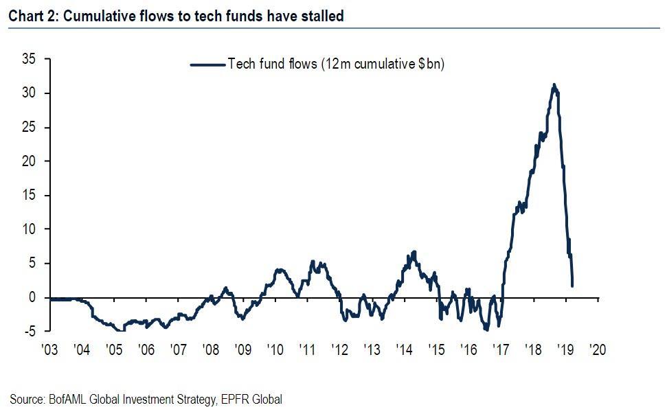 Денежный поток в фонды технологических акций, млрд. долл.