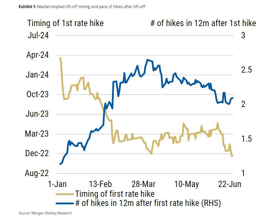 «Пристегнитесь»: Morgan Stanley утверждает, что любые сильные данные могут вызвать хаос