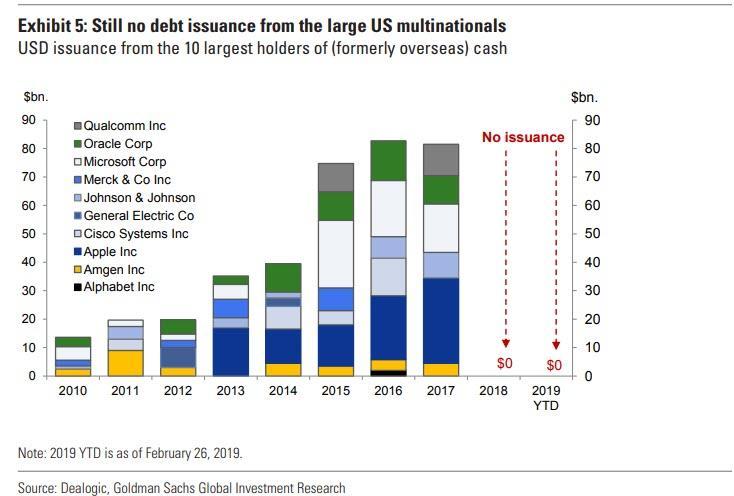 Выпуск корпоративных облигаций крупными компаниями в США, млрд. долл.