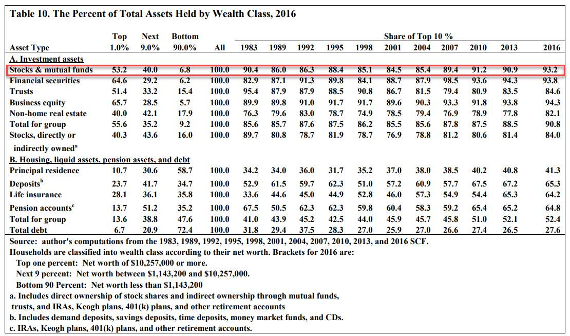 https://www.zerohedge.com/s3/files/inline-images/total%20asset%20held%20by%20wealth%20group.jpg?itok=mWryuKbR