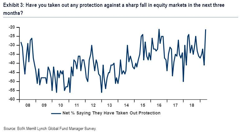 A Record Number Of Investors Are Hedged For A Crash | Zero Hedge