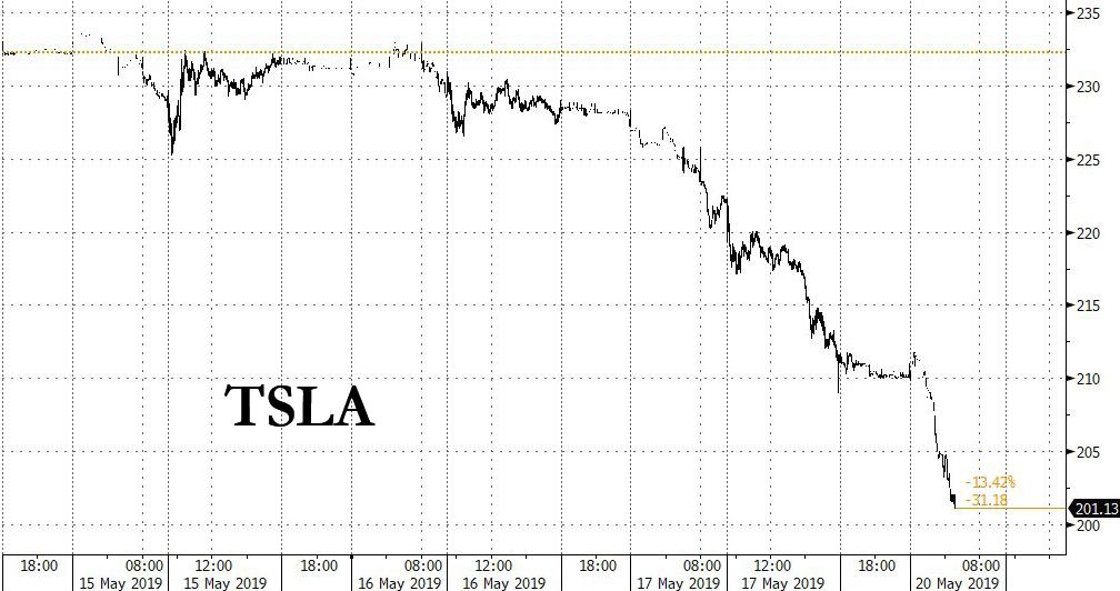 Wedbush Calls Tesla A