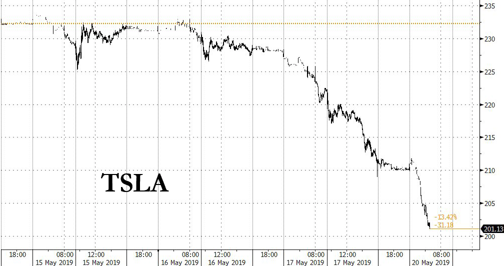 Tesla Bonds Collapse, Stock Drops Below $200 After Wedbush's