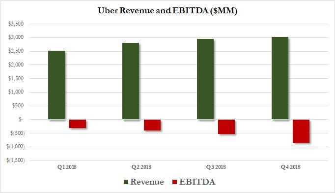 Uber vs Lyft: Here Are The Highlights From Lyft's IPO Filing