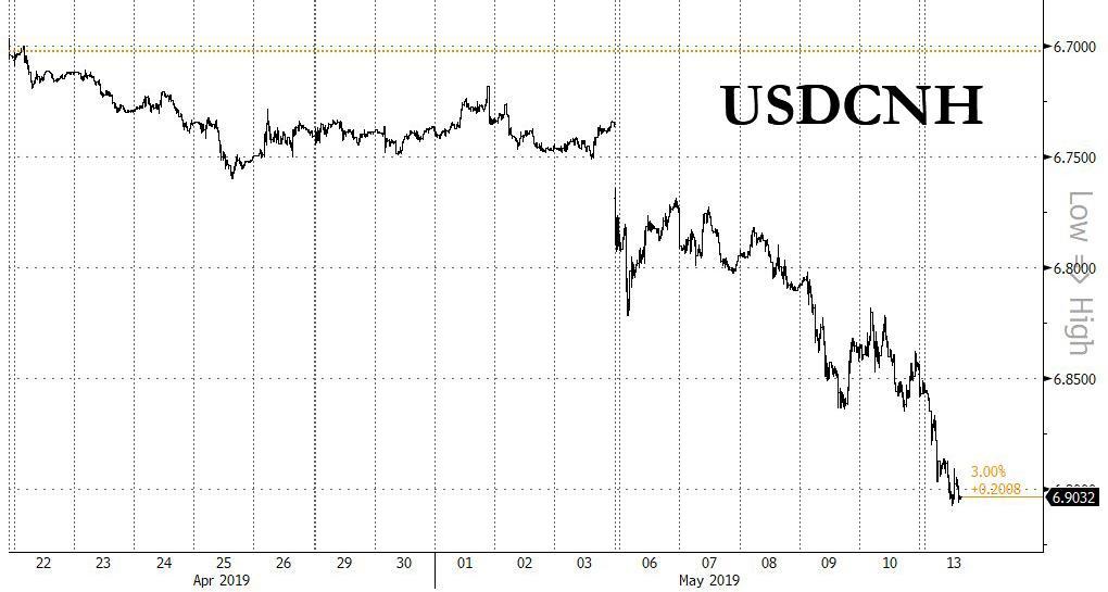 zero hedge china bitcoins