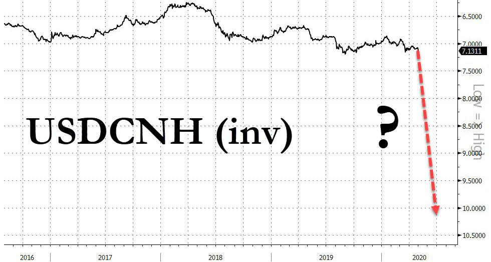 https://www.zerohedge.com/s3/files/inline-images/usdcnh%205.1_0.jpg?itok=h5VGxMkn