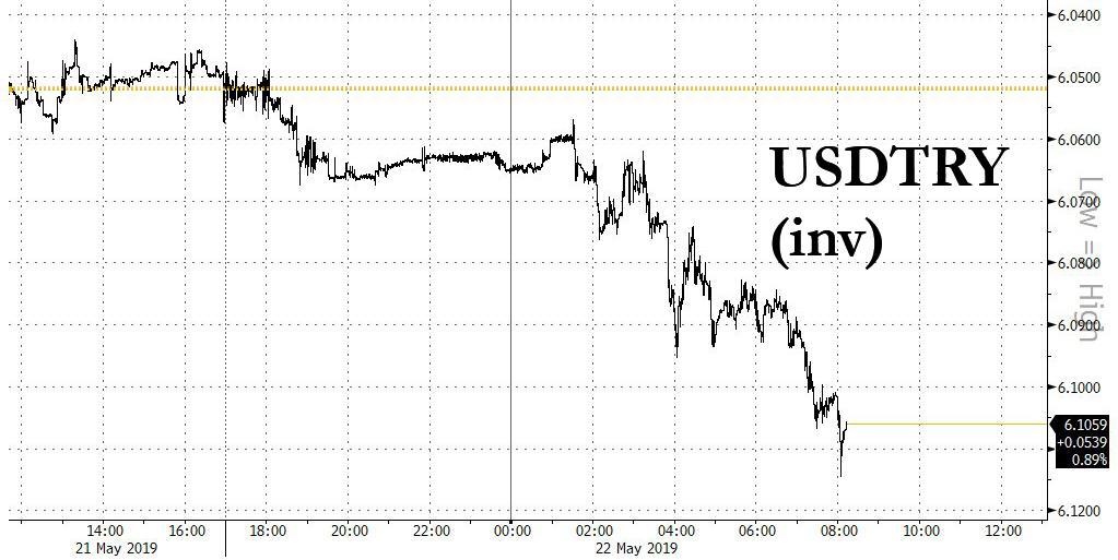 Лира и турецкие акции падают после ультиматума США