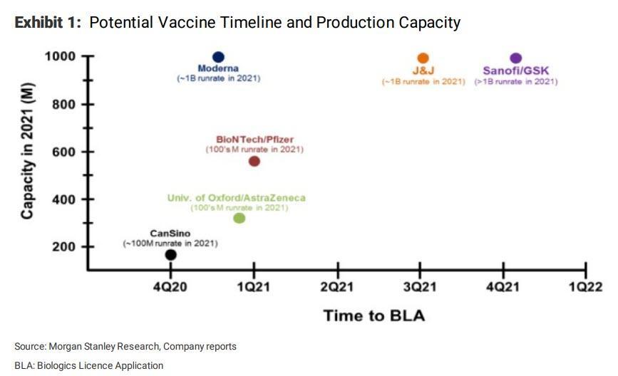 https://www.zerohedge.com/s3/files/inline-images/vaccine%20timeline%20morgan%20stanley.jpg?itok=zej94j8t