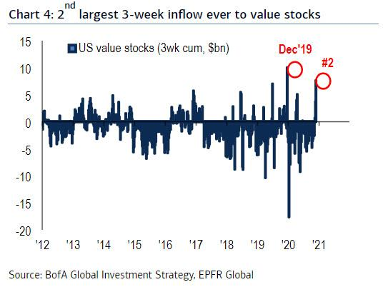https://www.zerohedge.com/s3/files/inline-images/value%20stock%20inflows.jpg?itok=rsf-7AhI