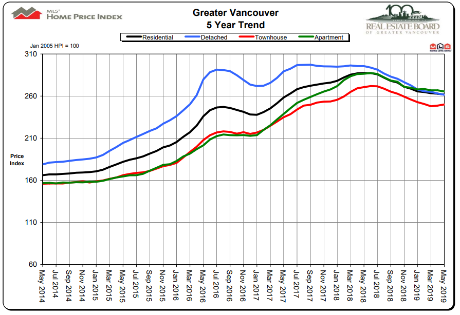 https://www.zerohedge.com/s3/files/inline-images/vancouver%20trends.png?itok=3SGsJGpU