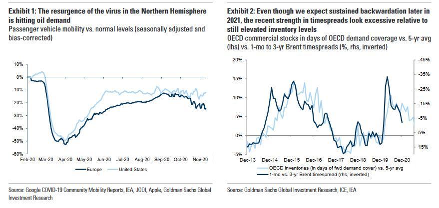 Goldman ожидает роста нефти до 65$ в 2021 году, но турбулентости в ближайшем будущем