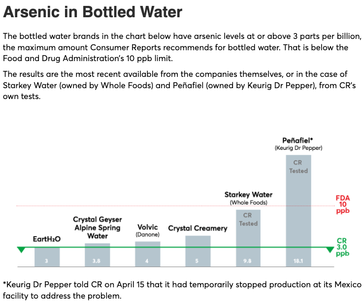 Toxic Arsenic Found In Major Bottled Water Brands | Zero Hedge