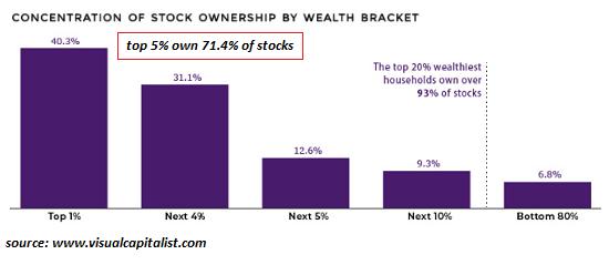 Топ-5% богатейших граждан в США сосредоточили в своих руках 71,4% от всех акций в обращении, а топ-20% владеют 93% от всех акций