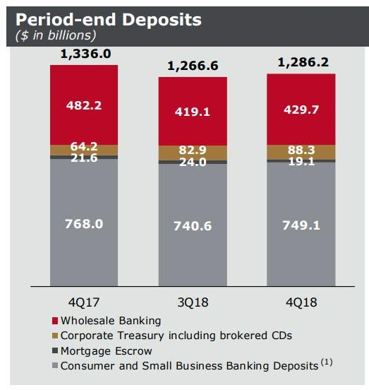 https://www.zerohedge.com/s3/files/inline-images/wells%20depositgs%20q4%202018.jpg?itok=sHfMWQmz