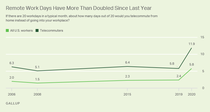 One In Four Workers Say They Are Working Entirely From Home Gallup Corona Stocks