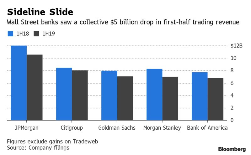 Wall Street Trading Desks Suffer Worst First Half In Over A