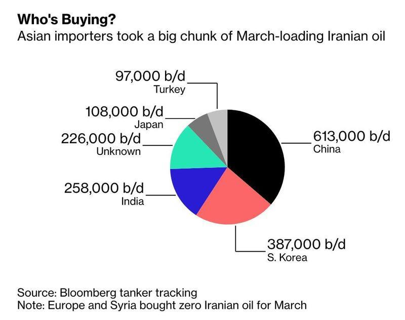 Here's Why Taking Iran Oil Exports To Zero Is Likely