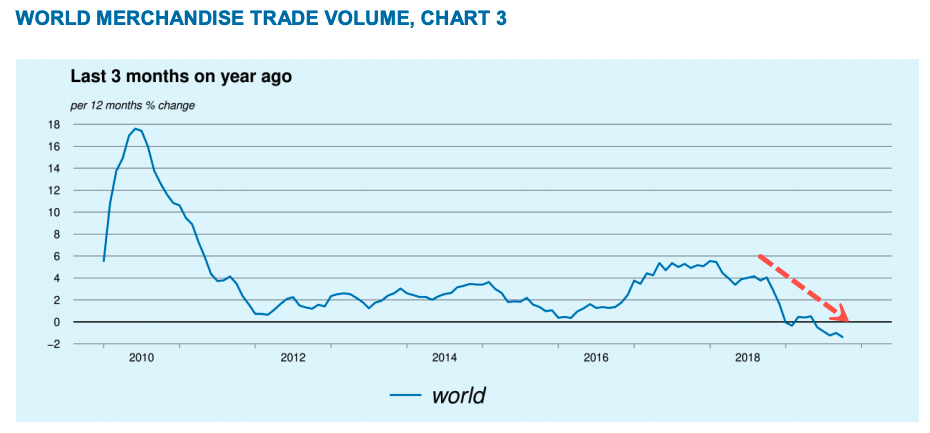 https://www.zerohedge.com/s3/files/inline-images/world%20trade%202.png?itok=nTYr2gEf