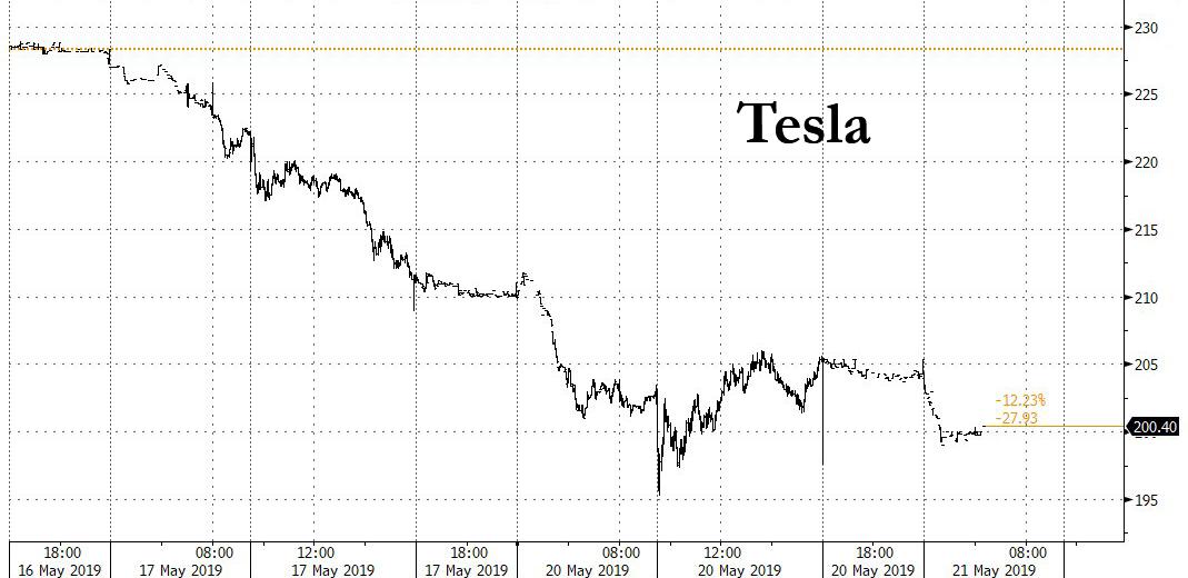 Акции Tesla: Morgan Stanley понизил цели почти в 10 раз