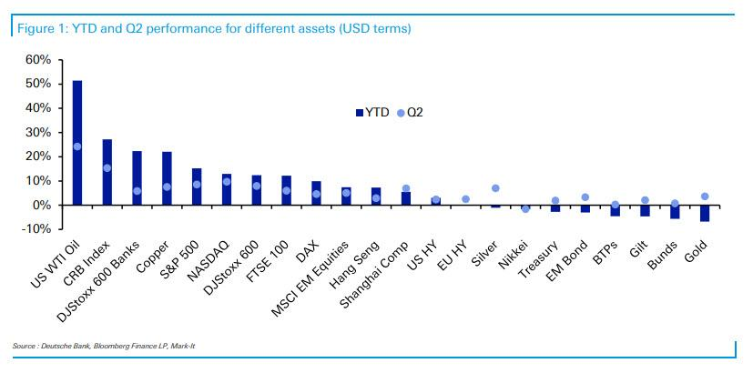 Лучшие и худшие активы первого полугодия